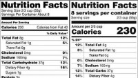 Could new serving sizes on Nutrition Facts label backfire?