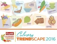 Campbell Soup releases 10 predictions for food trends in 2016