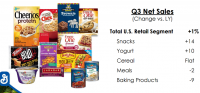 Source: General Mills' third quarter report