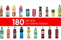 The Coca-Cola Company says it provides 180 low and no-calorie beverage choices