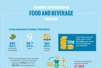 CED report: Food and beverage industry an economic powerhouse in US